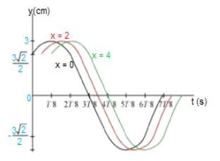 NCERT Solutions Class 11 Physics Chapter 15 Waves Methods