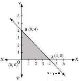 NCERT Solutions For Class 12 Maths Chapter 12 Linear