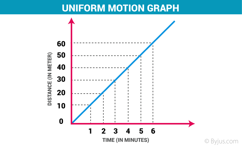 Uniform Motion And Non Uniform Motion