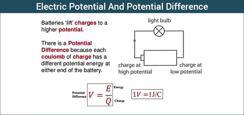 What Is Electric Potential? Definition & Formula Electric