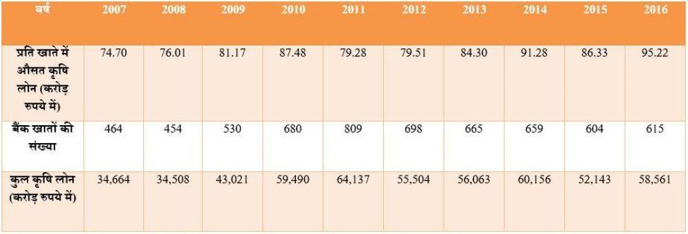 ریزرو بینک آف انڈیا کے اعداد و شمار پر مبنی