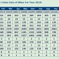 Comparative Month-wise Crime Data of Bihar For Year 2018 (Upto October)
