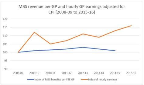 MBS Revenue per GP and hourly GP earnings