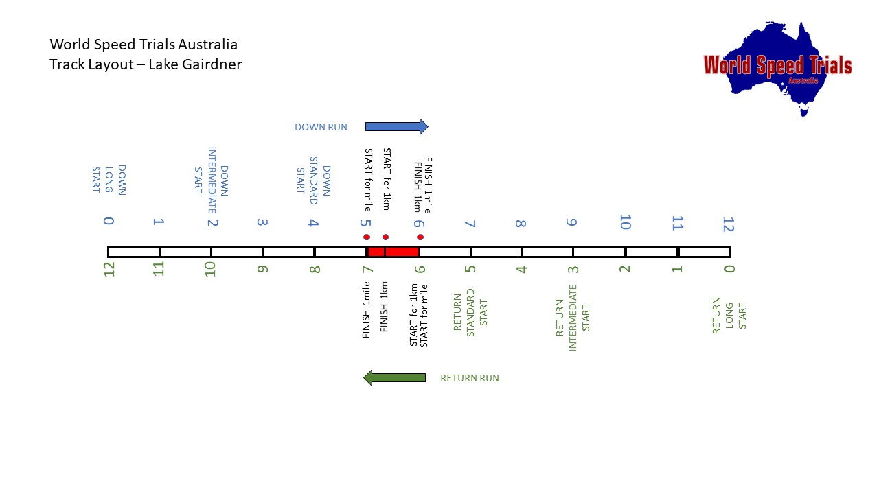 hight resolution of diagram of track layout
