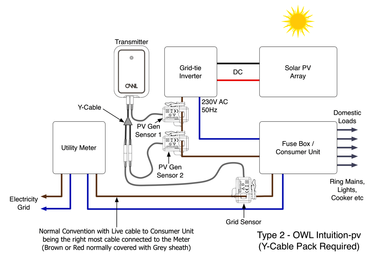 hight resolution of owl intuition pv solar type 2 system