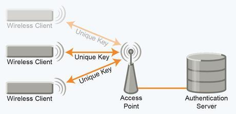 connectBlue OWS451 EAP-TLS WLAN security feature