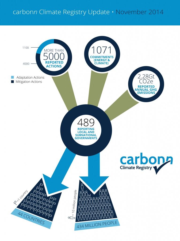 141202_carbonn infographic2LQ-01-01