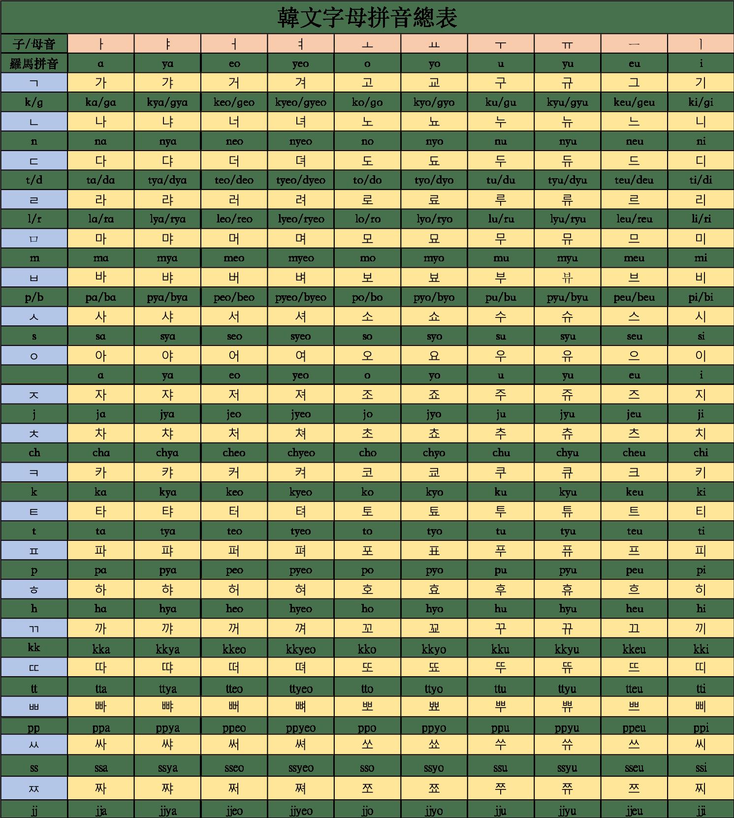 【韓文字母對照表】還在煩惱韓文字母拼音?這 2 張超強表格簡單上手