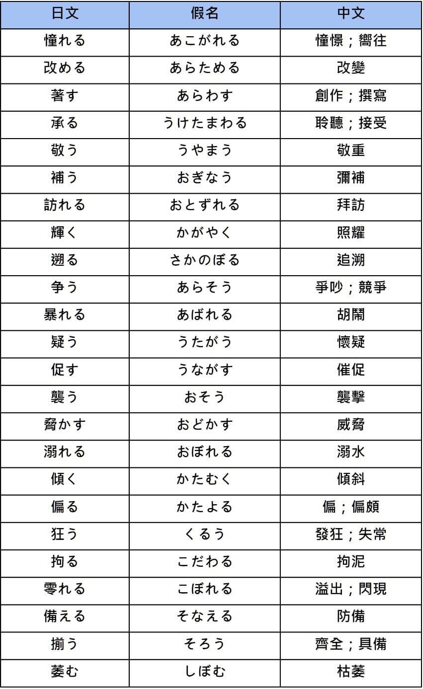 【日文單字】邁向 N2!日檢進階單字整理!   Glossika 部落格