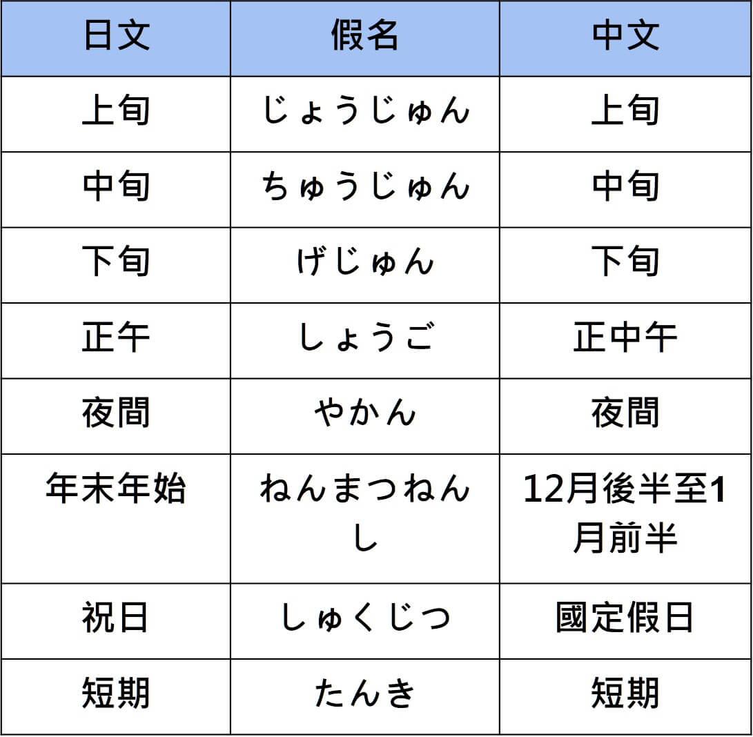 【日文單字】N3 單字小整理,這些日文單字背起來輕鬆過!   Glossika 部落格
