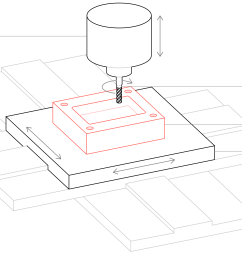 schematic of a cnc machining [ 6668 x 3588 Pixel ]