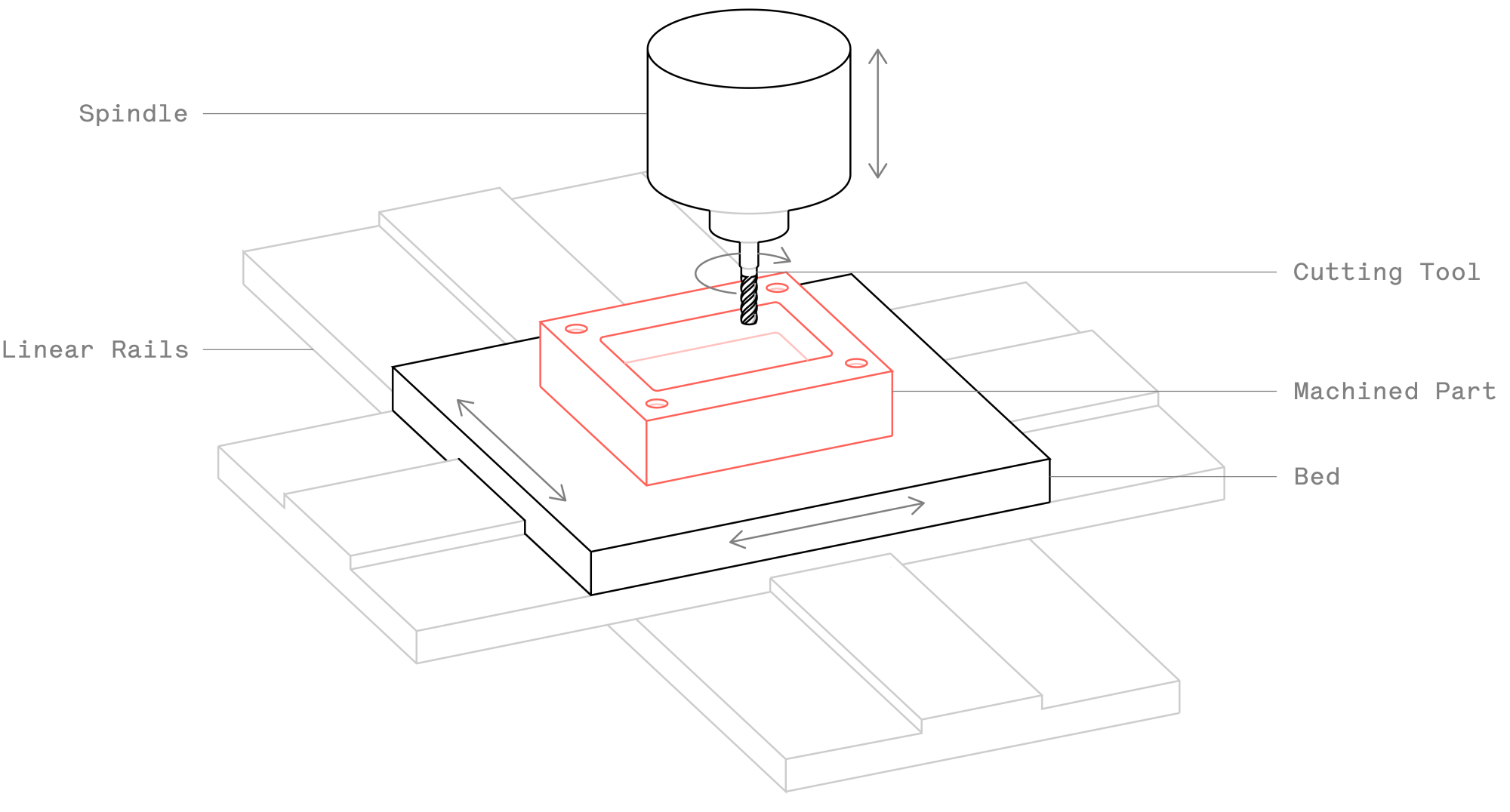 hight resolution of schematic of a cnc machining