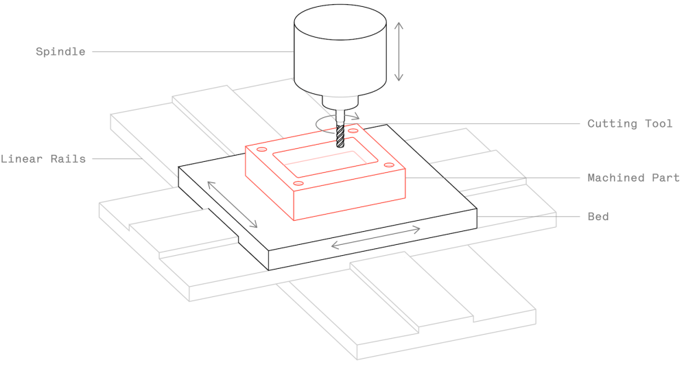 medium resolution of schematic of a typical cnc milling machine