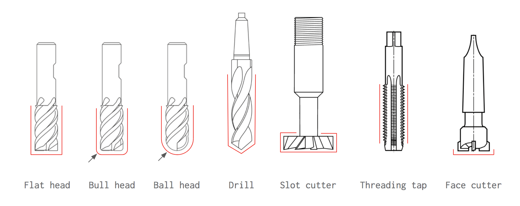 hight resolution of a selection of the most common cnc cutting tools