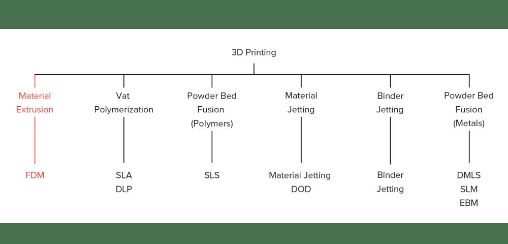 medium resolution of what is fdm