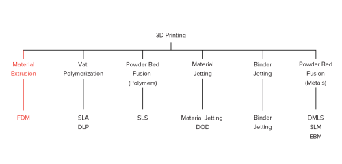 small resolution of what is fdm