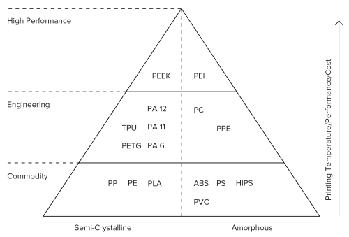 small resolution of thermoplastic materials pyramid available in fdm as a rule of thumb the higher a material is the better its mechanical properties