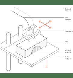 schematic of a typical fdm printer [ 1600 x 1480 Pixel ]