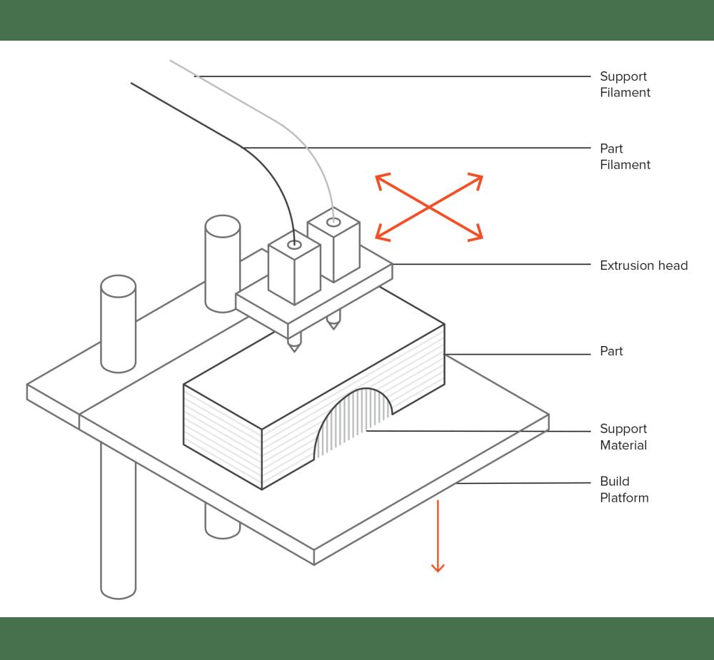medium resolution of schematic of a typical fdm printer