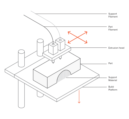 small resolution of schematic of a typical fdm printer
