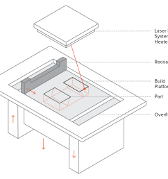 a schematic showing the layout of a powder bed fusion metal printer [ 1600 x 1383 Pixel ]