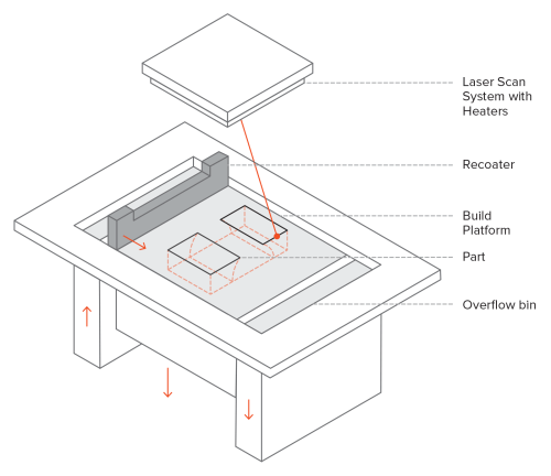 small resolution of a schematic showing the layout of a powder bed fusion metal printer