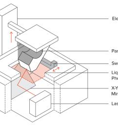 schematic of an sla 3d printer [ 1600 x 1178 Pixel ]