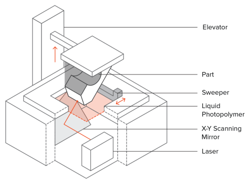 small resolution of schematic of an sla 3d printer
