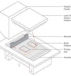 schematic of an sls printer [ 1600 x 1494 Pixel ]