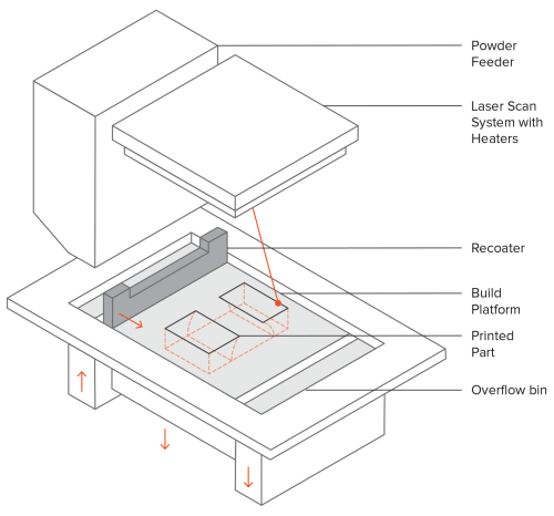 small resolution of schematic of an sls printer