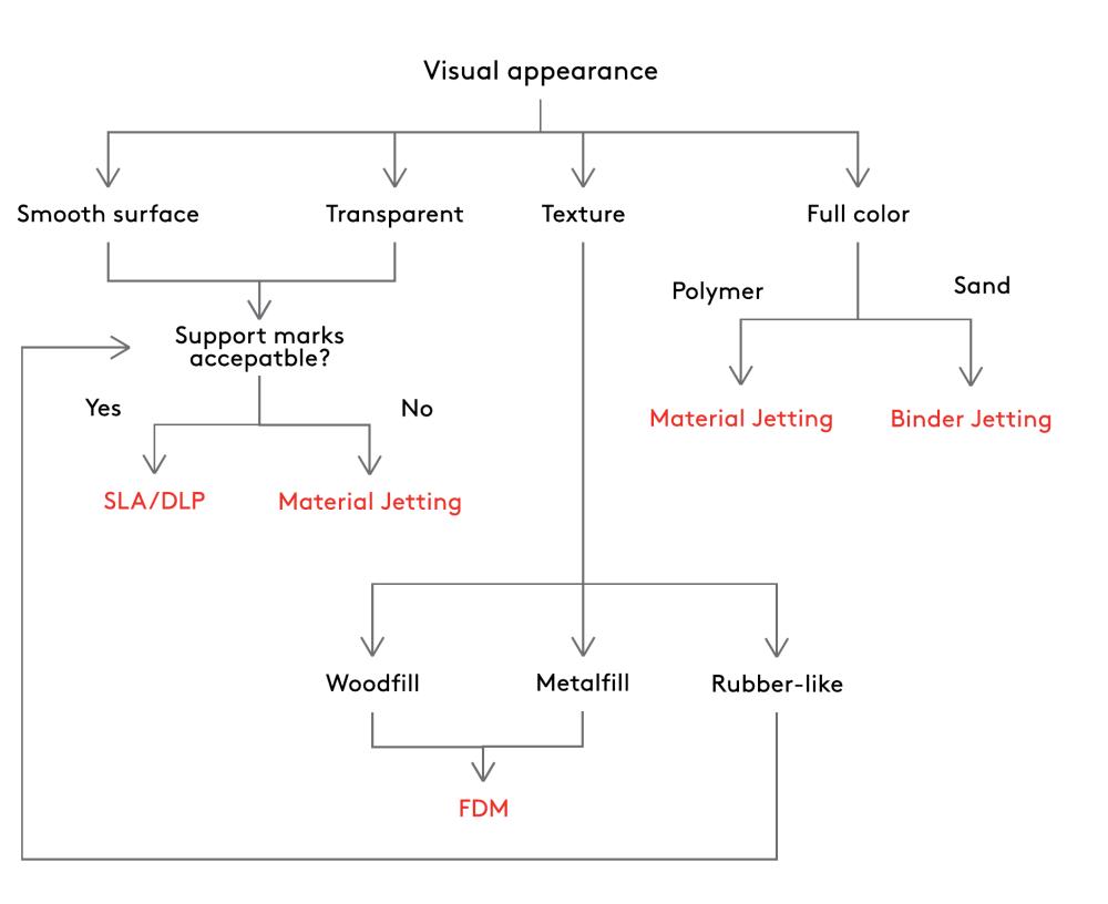 medium resolution of visual appearance