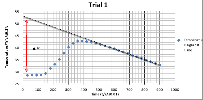 Enthalpy of Displacement