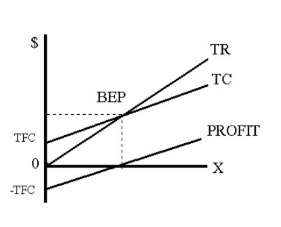 Benefits of using Cost Volume Profit analysis