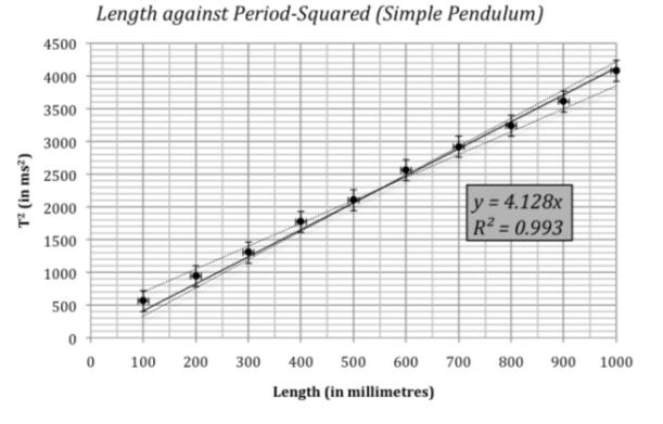 Finding 'G' Using Simple Pendulum Experiment
