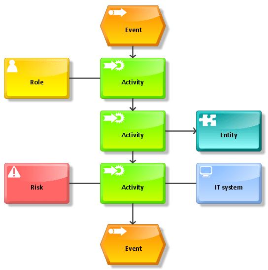diagram example business process modeling notation 1997 bmw 528i engine aris bpm community of a