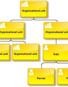 Example of an organizational chart also aris bpm community rh ariscommunity