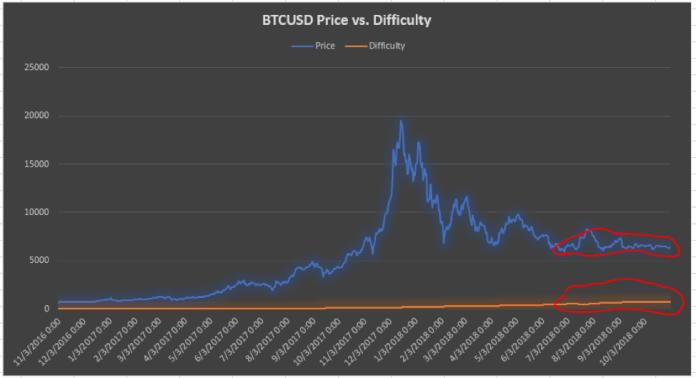 Bitcoin価格分析