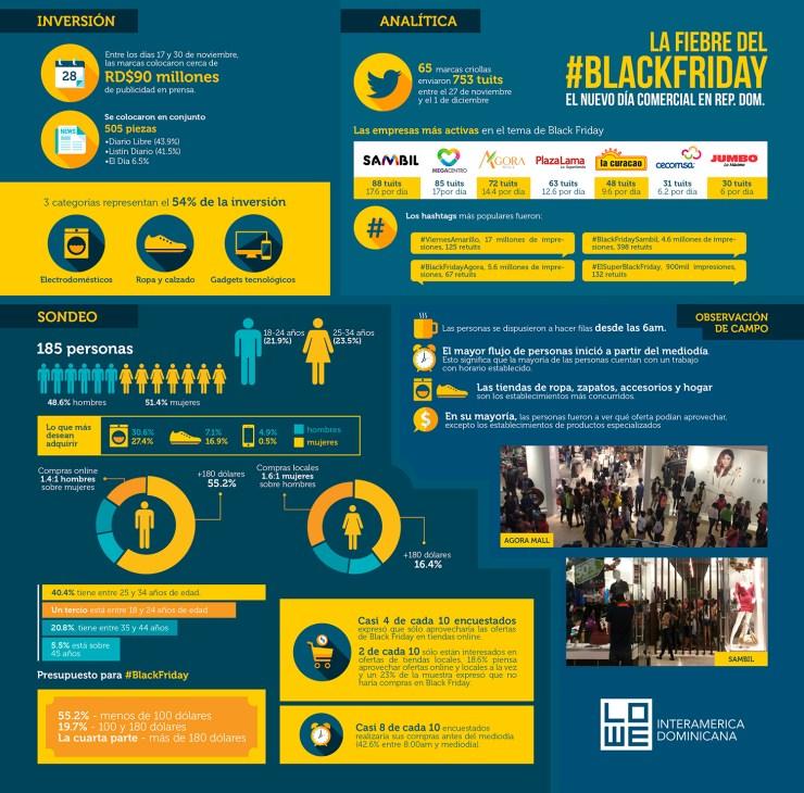 Black Friday: El nuevo día comercial en RD