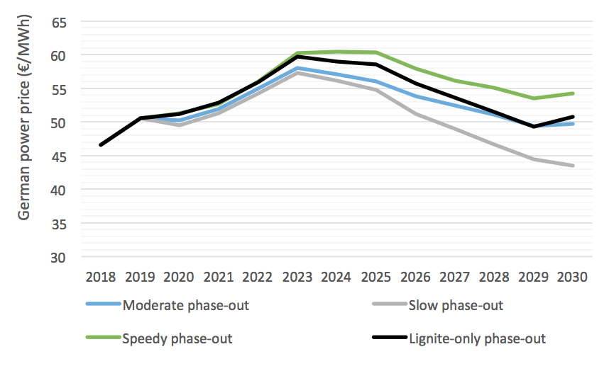 German coal phase-out likely to make renewables more