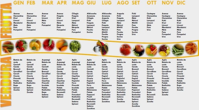 cliomakeup-dieta-meditarranea-stagionalità-14
