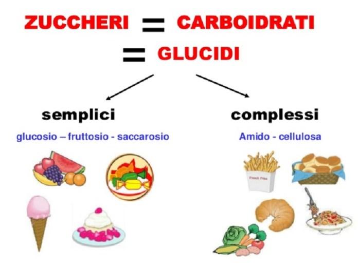 cliomakeup-lowcarb-zuccheri-semplici-complessi-3
