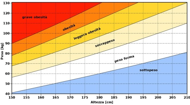cliomakeup-linee-guida-calcolo-tabella-IMC-3
