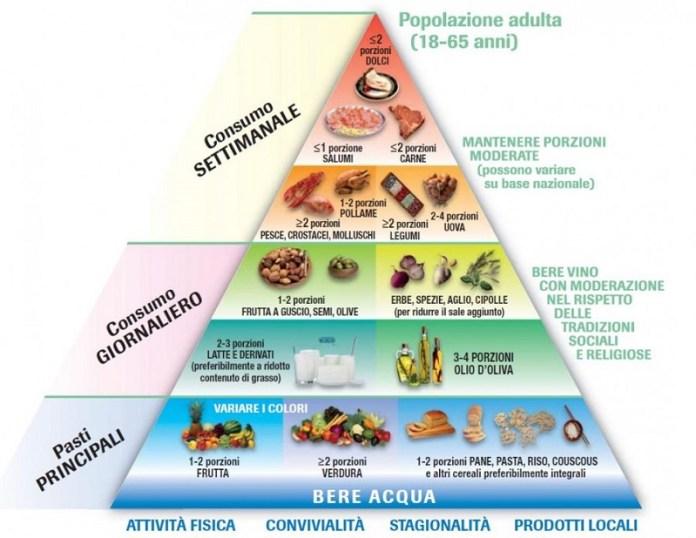 cliomakeup-alimenti-amici-buon-umore-3-dieta-mediterranea
