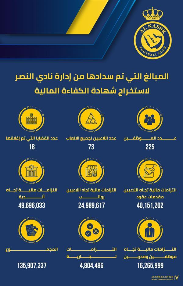المبالغ التي سددها نادي النصر ليحصل على الكفاءة المالية كالتالي