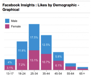 digitalpact Facebook Likes by Age & Gender
