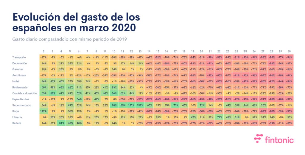 Infografía. Evolución del gasto de los españoles en Marzo 2020