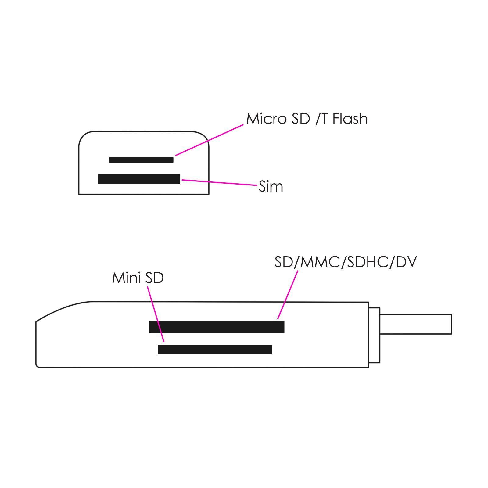 GENUINE USB MOBILE PHONE SIM CARD READER BACKUP 2G 3G