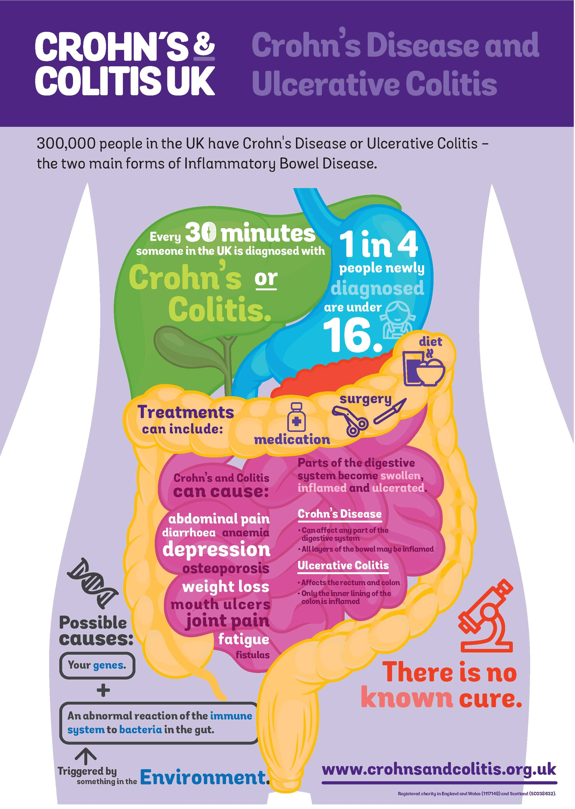 World Ibd Day My Life With Crohn S Sophie Cleverly