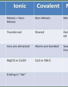 Covalent bond chart also denmarpulsar rh