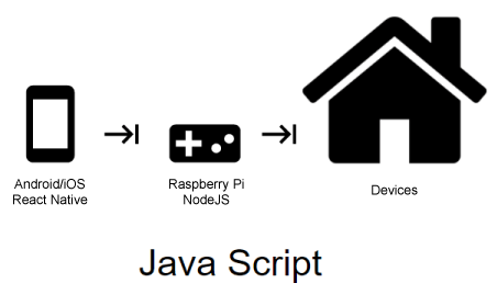 How To Build a Home Automation System With Raspberry Pi